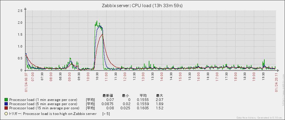 Zabbixグラフ